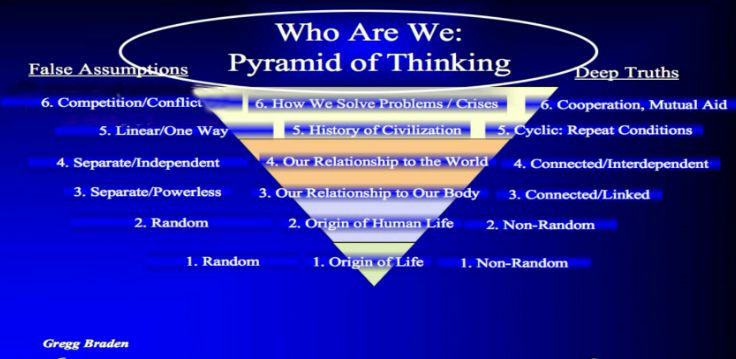 Who We Are Pyramid of Thinking